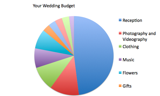 how do you divvy your budget you should start by assuming youll spend half of your overall budget on the reception and youll want to be sure to figure